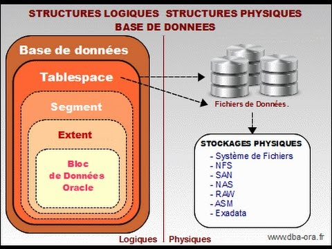 Créer Tablespace est Fichier de données