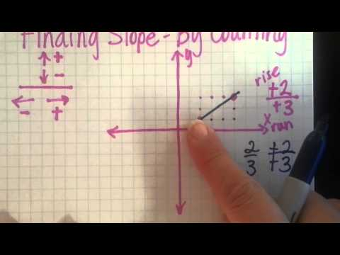 Finding slope by counting on a graph