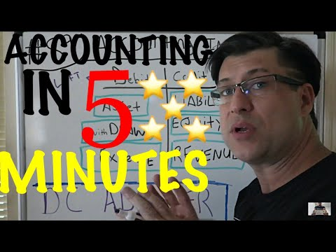 Accounting for Beginners #89 / ACCOUNTING in Five Minutes / Balance Sheet & Income Statement