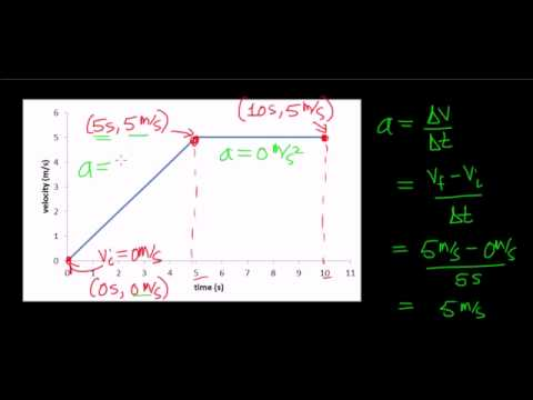 Calculating Distance from a velocity versus time graph