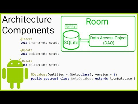 Room + ViewModel + LiveData + RecyclerView (MVVM) Part 3 - DAO & ROOM DATABASE - Android Tutorial