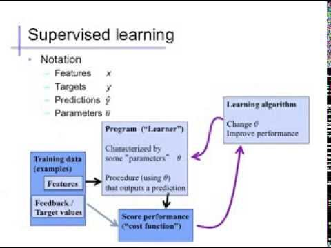 Introduction (3): Supervised Learning