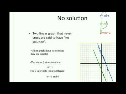 types of solutions for systems of equations