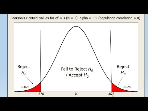 How to Test a Correlation for Significance