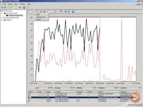 Keep A Close Eye On SQL Server with Performance Monitor