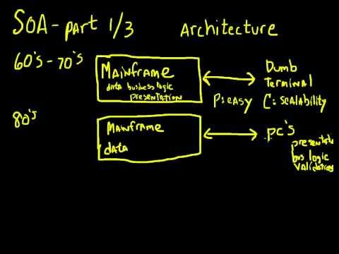 Understanding Oracle SOA - Part 1 - Architecture