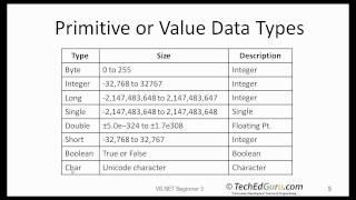DATA TYPES IN VISUAL BASIC PDF