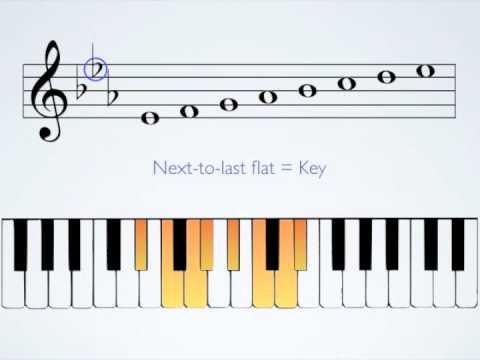 Key Signatures, Part II Flat Keys