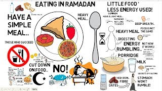 HOW TO EAT PROPERLY IN RAMADAN - Mufti Menk Animated