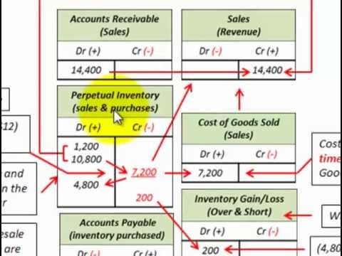 Perpetual Inventory Accounting Basics (Inventory, Cost Of Goods Sold, Physical Count)