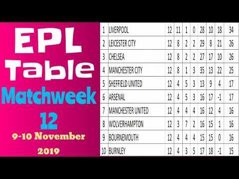 EPL Points Table Matchweek 12. Premier League Results Team Standings 2019 November 9-10