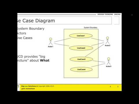 Use Case Diagram & Use Cases