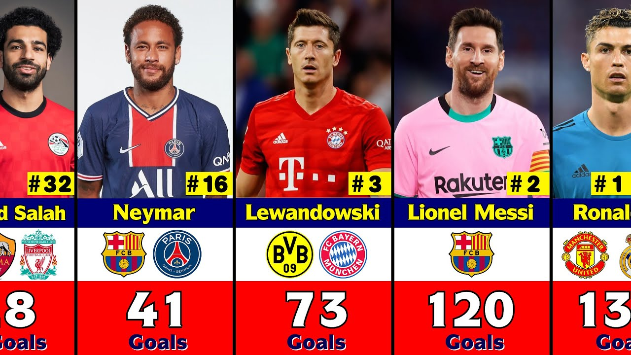Top 50 Player Who Scored Most Goals in UEFA Champions League History.