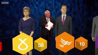 Election 2015   Scotland Election 2015 Scotland flashstd