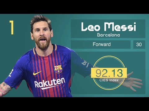 BEST Players of the Top 5 League - #1 Messi - #16 Ronaldo