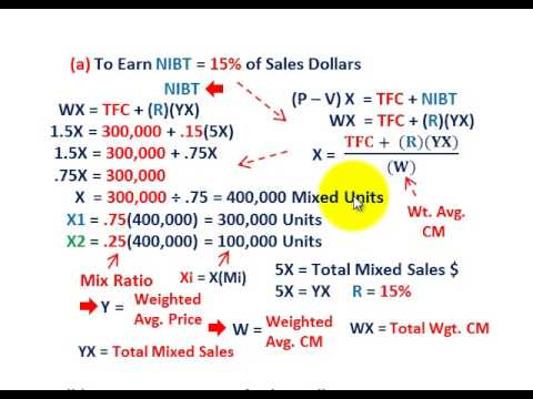 Cost Volume Profit Analysis (Solving For Multiple Products As Percent Of Sales, NIBT & NIAT Qty's)
