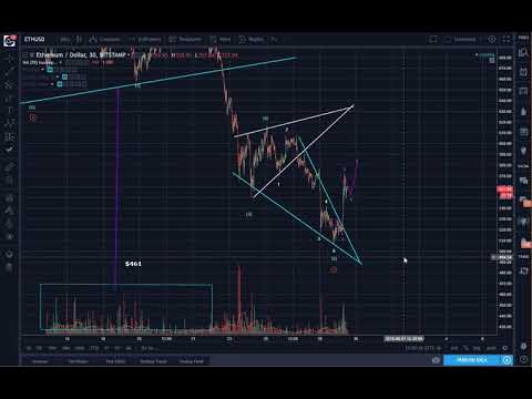 Ethereum (ETH): Ready for Wave 3?