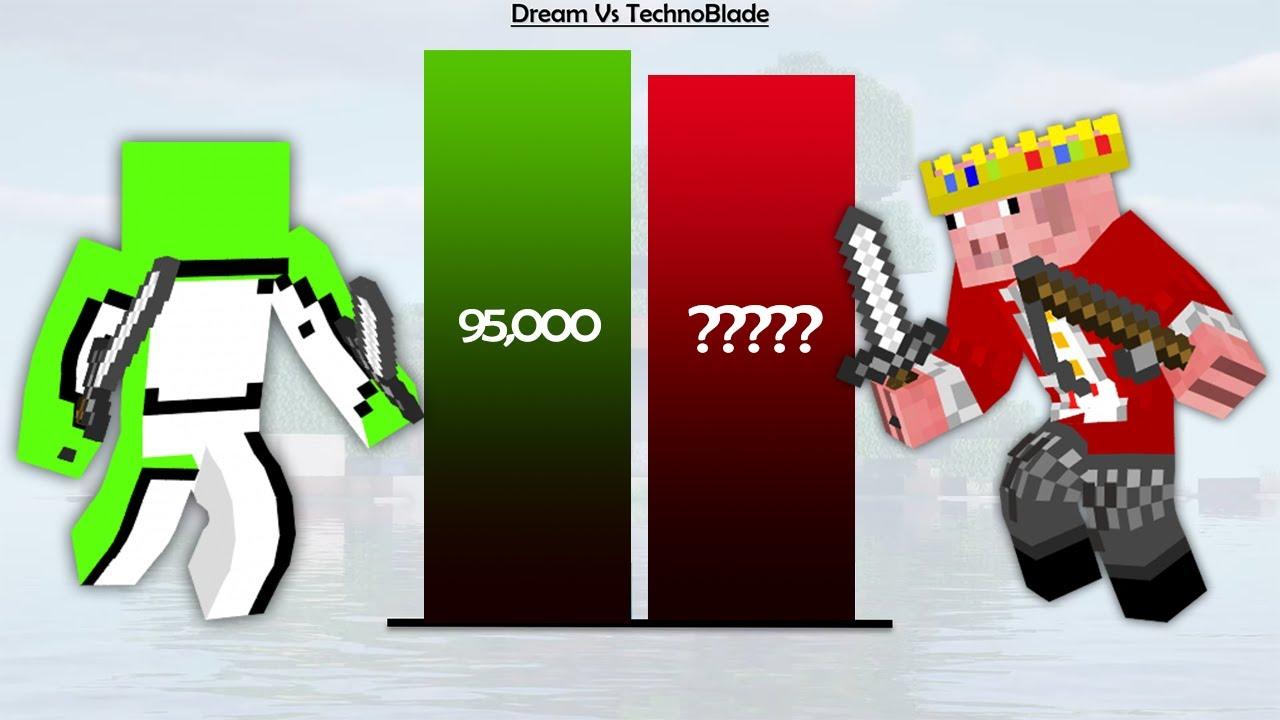 Dream Vs TechnoBlade Minecraft Power Levels
