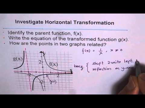 Transformation Reciprocal Function Domain and Range