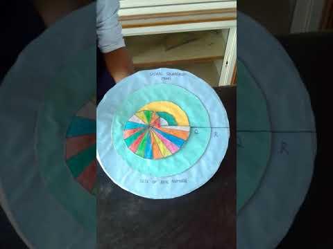 Maths model -Spiral square root model