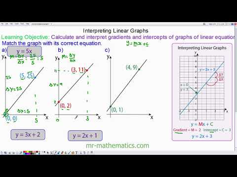 How to Find the Equation of a Straight Line Graph