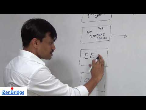 PMP®  | Develop Project Management Plan |  Project Integration Management