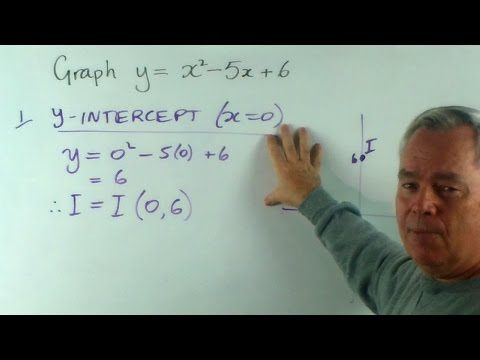How to Find the y-Intercept of a Parabola (From Its Quadratic Equation)