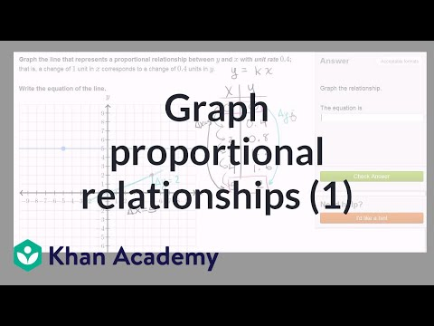 Graphing proportional relationships example | 8th grade | Khan Academy