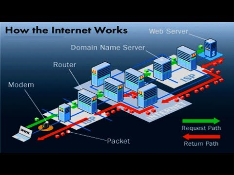 How the Internet Works - 39