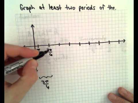 Graphing Trigonometric Functions: y = 2sin(x-pi/6)