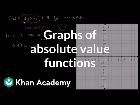 Graphs of absolute value functions | Functions and their graphs | Algebra II | Khan Academy