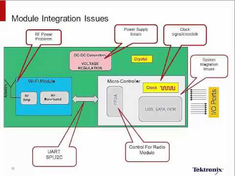 Wi-Fi Pre-Compliance Measurements | Mixed-Domain Analysis | Tektronix