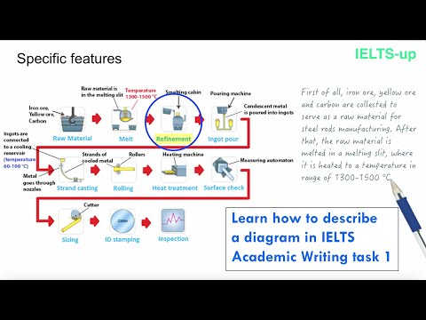 IELTS Writing task 1: describing a diagram