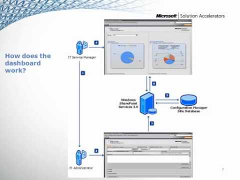 System Center Configuration Manager 2007 Dashboard Part 2: Configuration