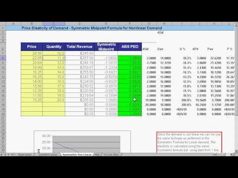 MBACalculator.com - Price Elasticity Demand Calculator - PED