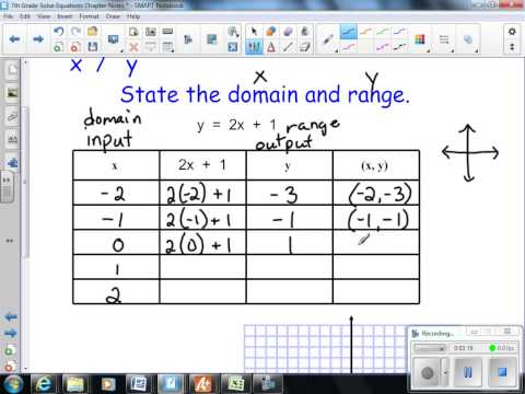 Linear Functions and Graphs  7th Grade Math