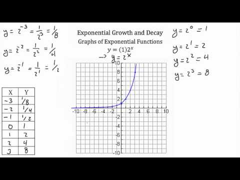Exponential Growth and Decay PT 1