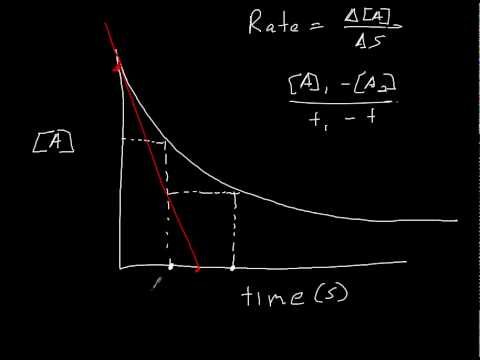 Kinetics #2 Concentration vs Time graph and Reaction Rates