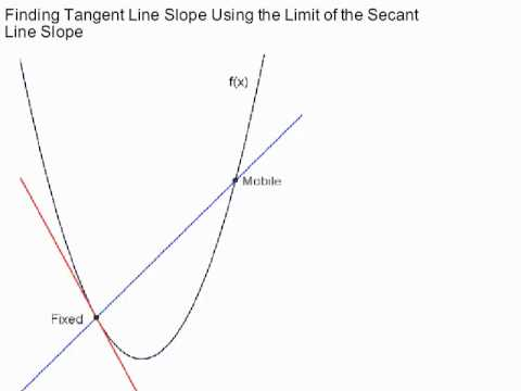 finding tangent line slope by taking limit of secant line slope