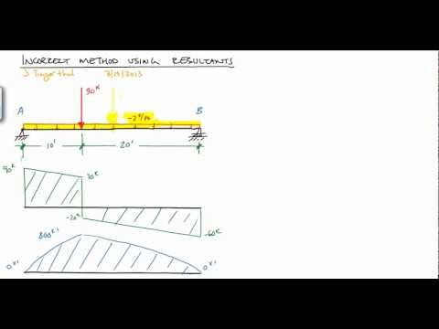 Shear and Moment Diagram for Simple Beam - incorrect usage of resultant