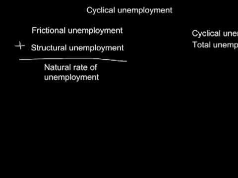 Cyclical Unemployment