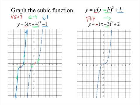 Graphing Transformations of Cubics