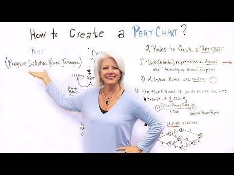 How to Create a Pert Chart - Project Management Training