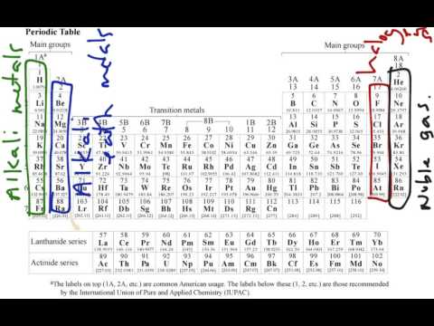 Determining Ionic Charges and Valence Electrons