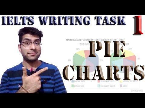 IELTS writing task 1 pie chart - how to describe pie chart in IELTS?