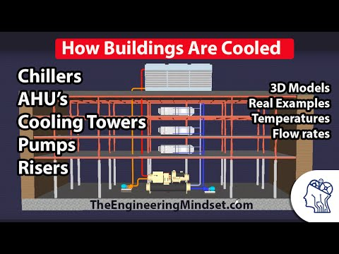 How a Chiller, Cooling Tower and Air Handling Unit work together