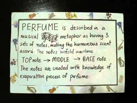 Chemistry behind Perfumes