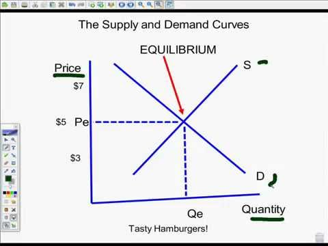 Supply and Demand Pt 1 Curves