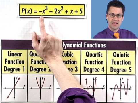 End Behavior of Graphs of Polynomial Functions