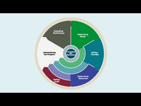 CDBG Grant Lifecycle  Part 1 - Planning